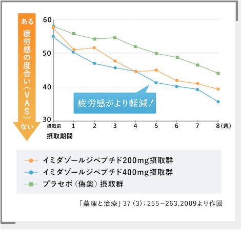 日本予防医薬株式会社 疲労感の度合い、疲労感がより軽減、「薬理と治療」37(3):255-263,2009より作図